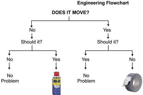 engineer flow chart