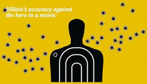 villains accuracy