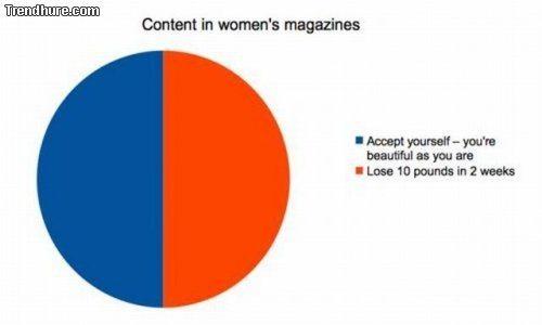 womens mag