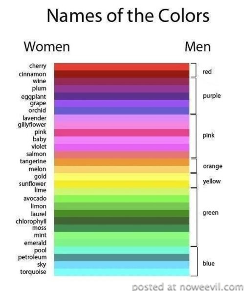 men vs women colors
