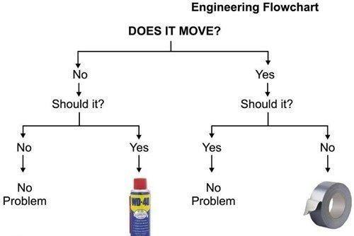 engineer flow chart